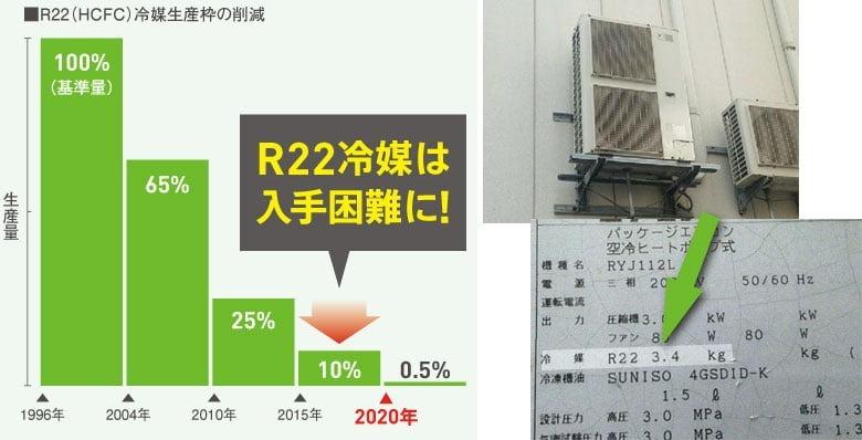 ☆エアコン 2020年問題とは!?☆ | リビングソーラー|いわき市の住宅リフォーム・太陽光発電・蓄電池・バッテリー
