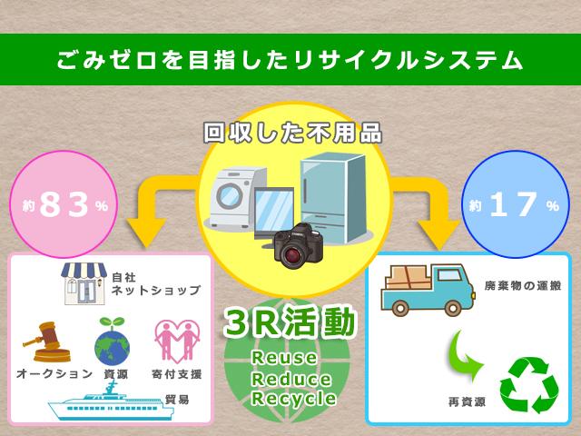 ゴミゼロを目指したリサイクルシステム
